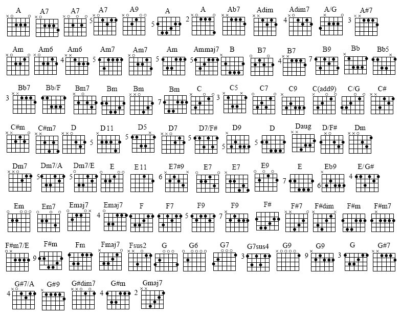 Chords 12bar Blues Guitar